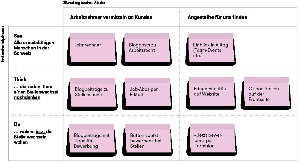 Digitales Marketing- und Massnahmemodell