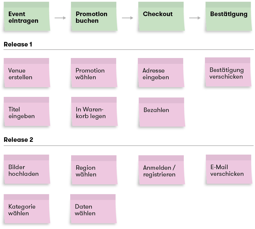 Digitalisierung: User story mapping