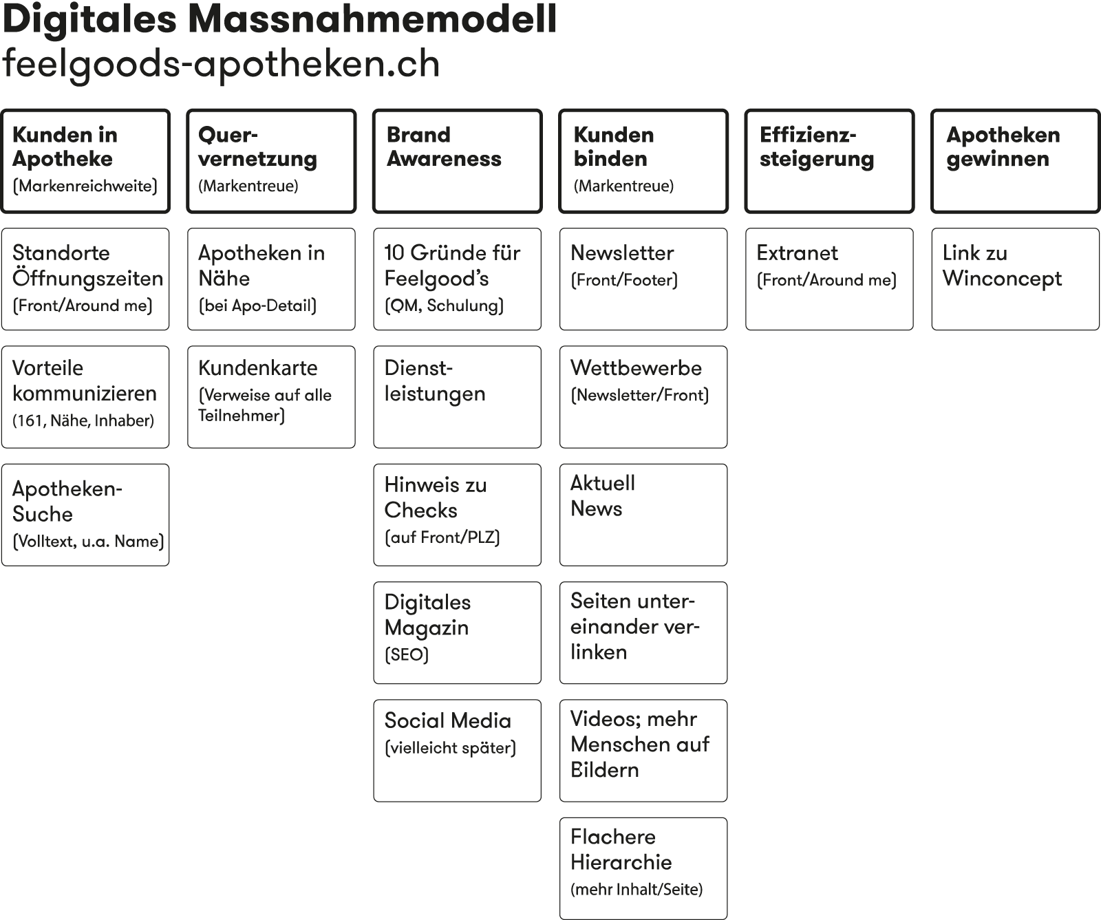 Digitales Massnahmemodell